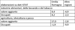 2 tabella